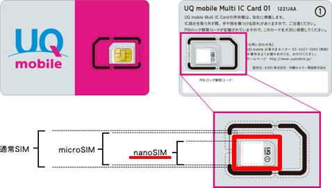UQモバイル SIMカード挿入